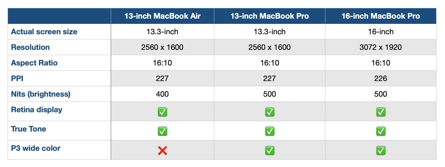 MacBook Pro comparison display specs MacBook Air