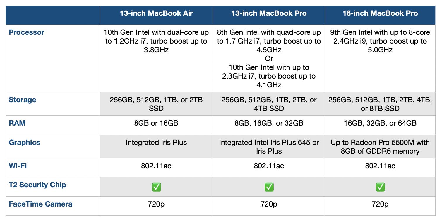 MacBook Pro 2020 hardware comparison MacBook Air