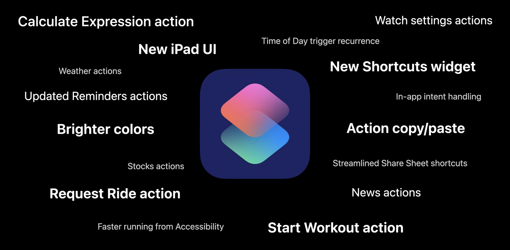 What's new Shortcuts app iOS 14