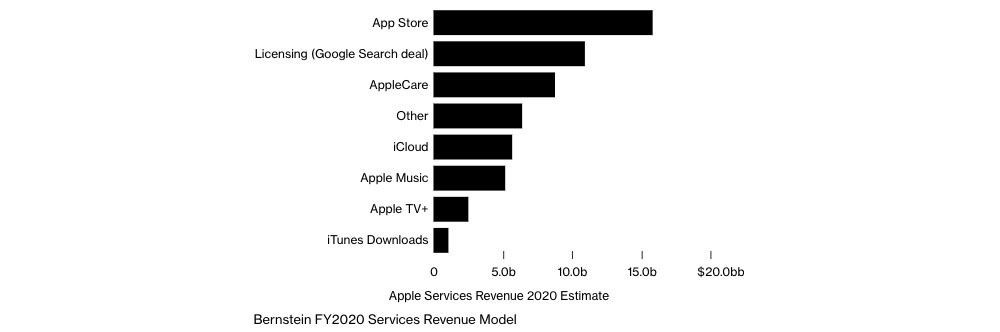 Apple's newest services not making much cash