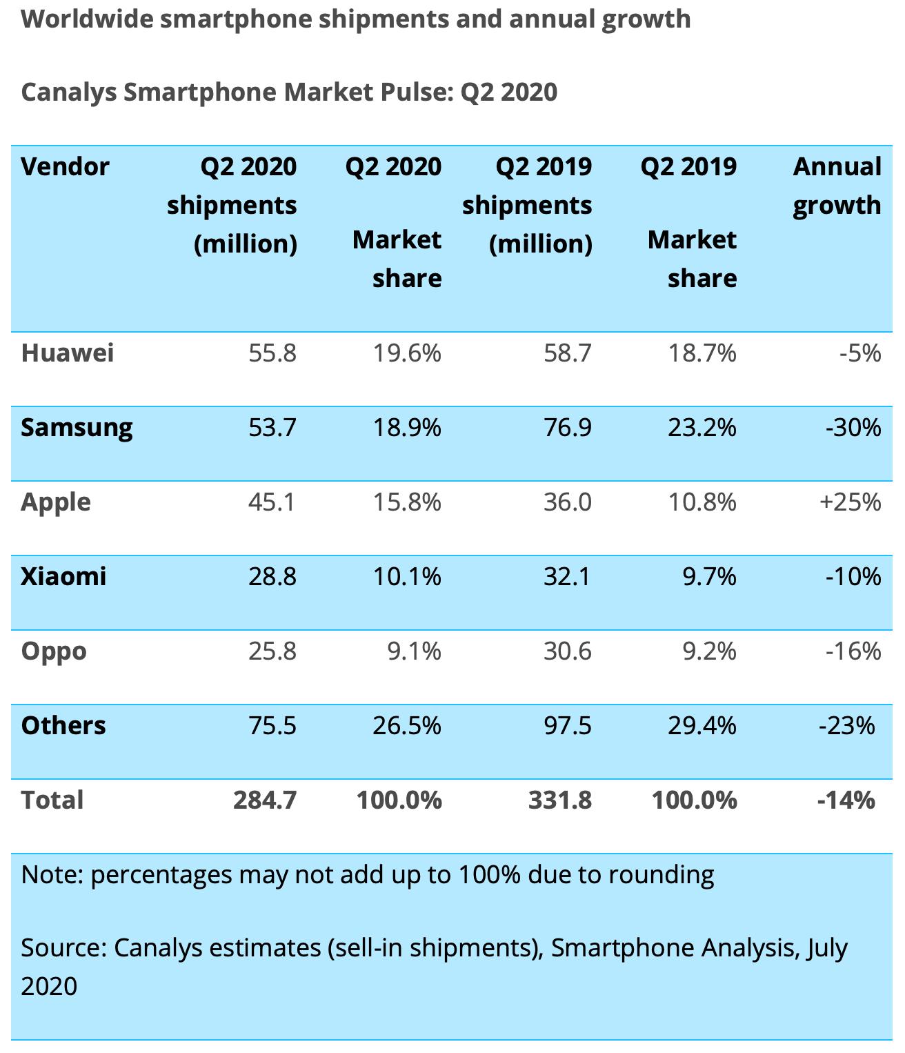 [Bild: Canalys-smartphone-sales-Q2-2020.png]
