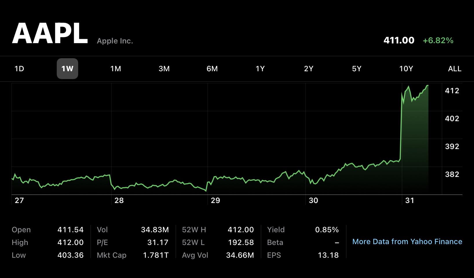 Apple overtakes Saudi Aramco as world's most valuable company, nearing $2 trillion market cap
