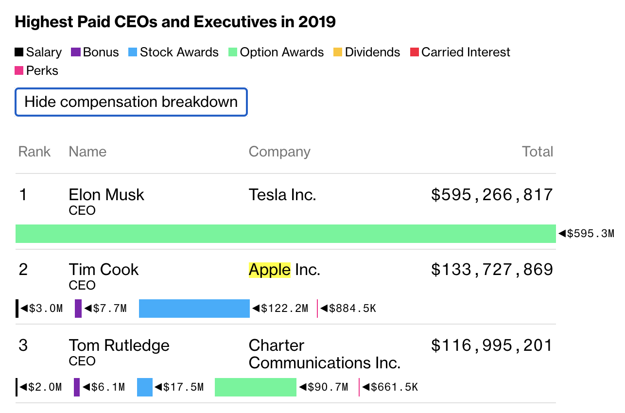 2019 Tim Cook Salary