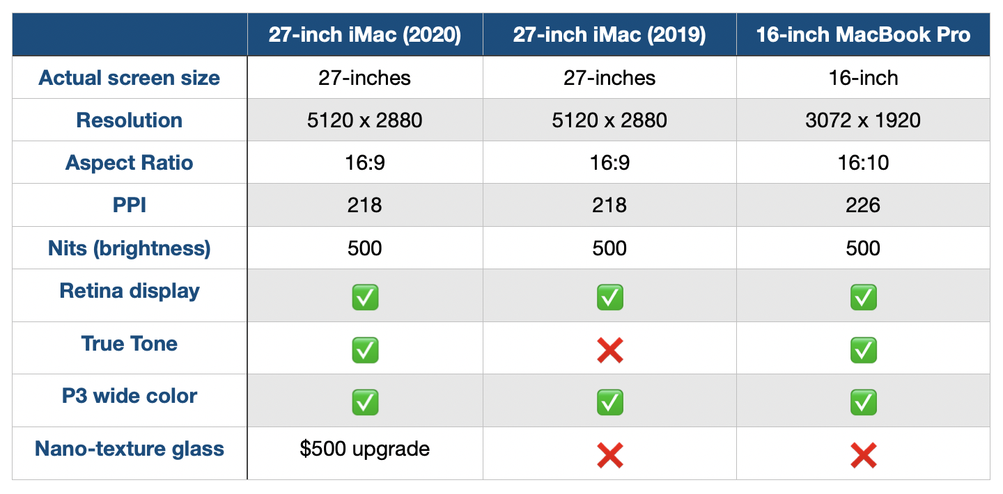 iMac Comparison 2020, display specifications