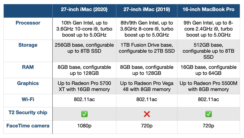 2020 iMac comparison, should you buy? hardware specs