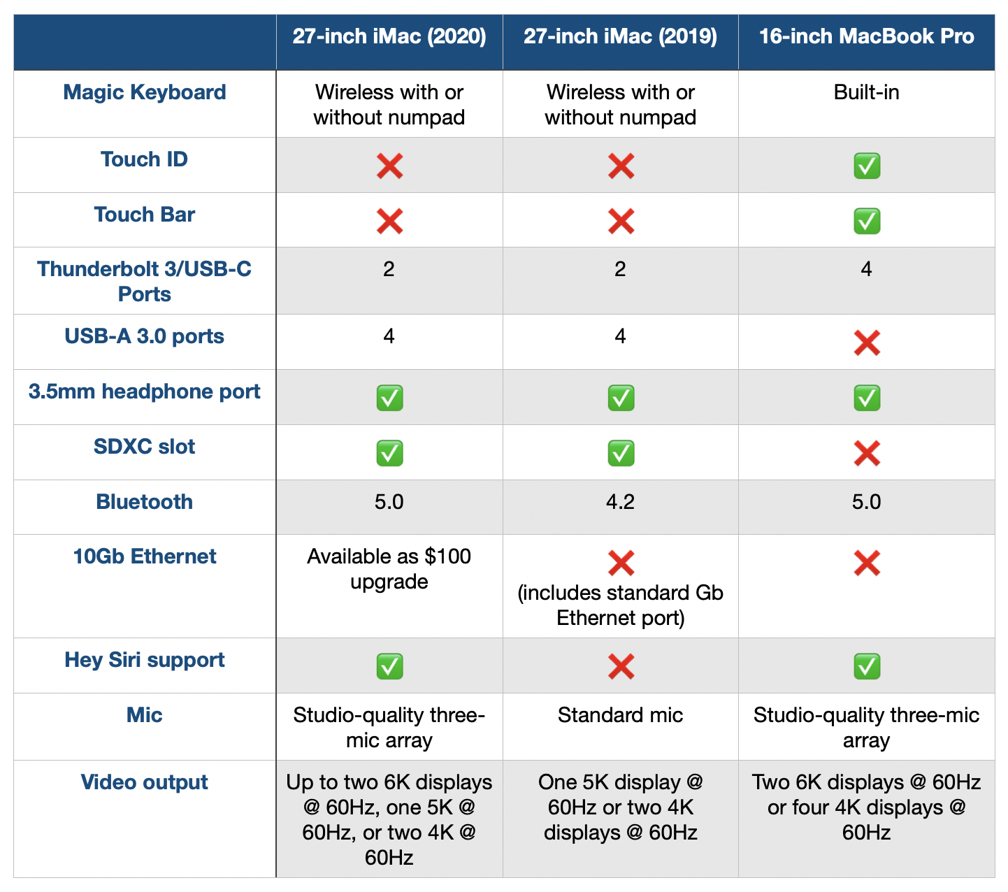 iMac Comparison 2020, Should You Buy?  I / O specifications