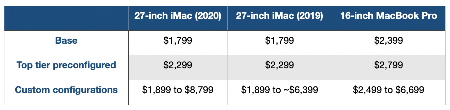 2020 iMac comparison, should you buy? Pricing details