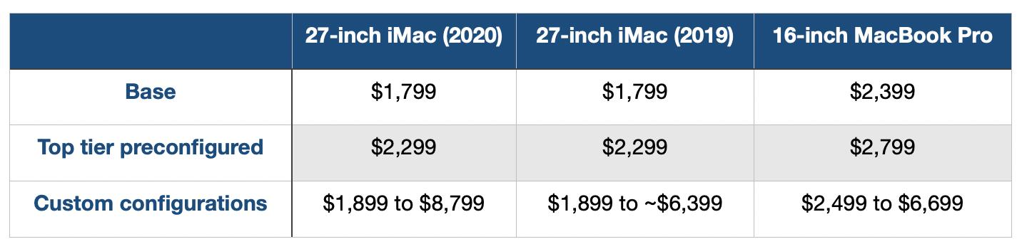 iMac Comparison 2020, Should You Buy?  pricing Details