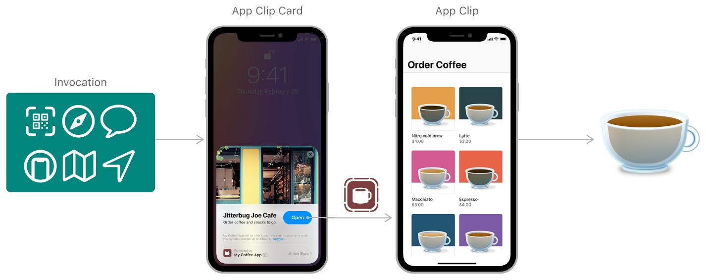 How an App Clip works.