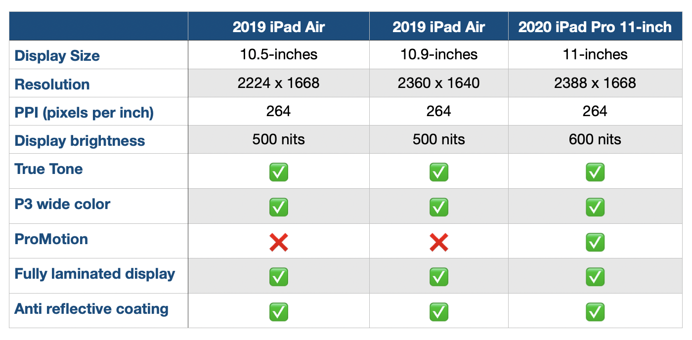 2020 iPad Air comparison display specs