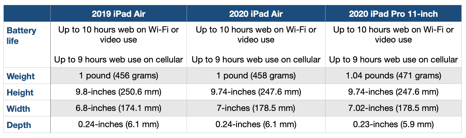 Ipad air comparison battery weight size specs