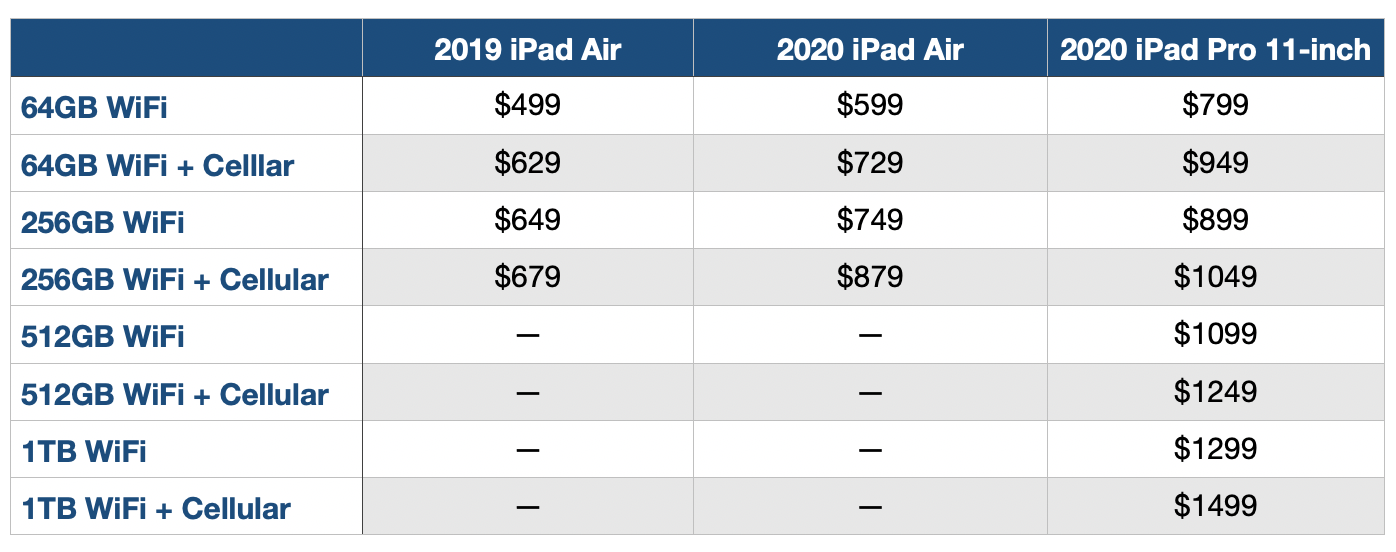 2020 iPad Air comparison configuration and pricing