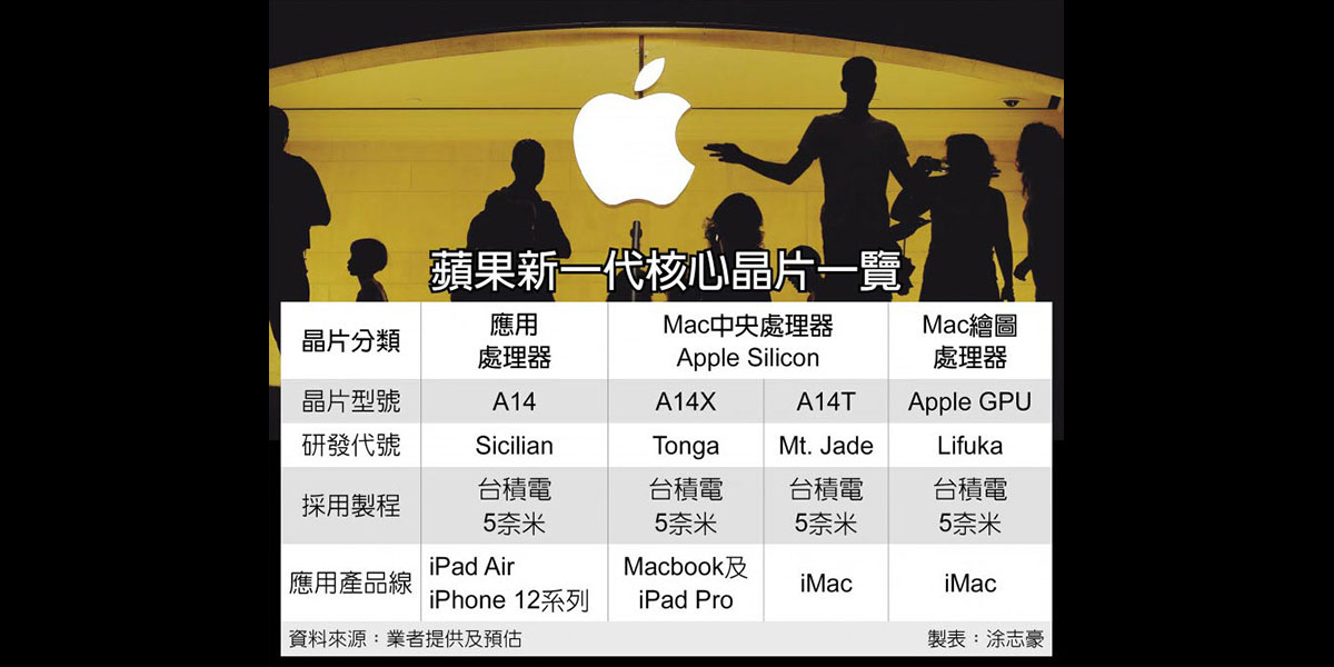 Three versions of A14 chip, says Chinese report: two for Apple Silicon Macs