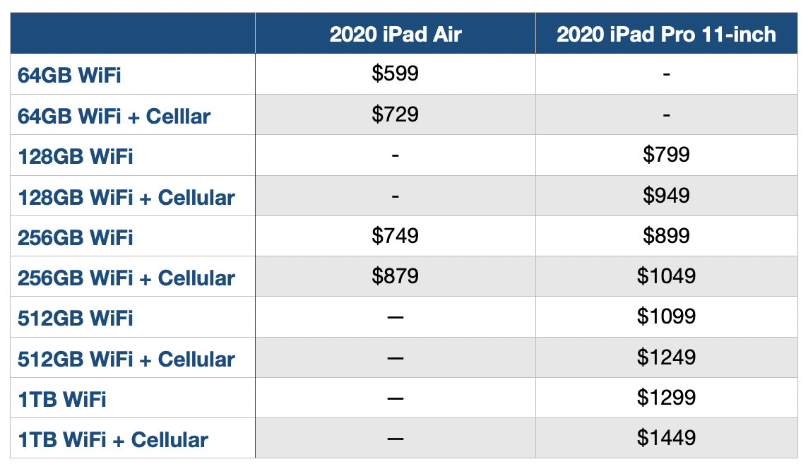 Which iPad Air and iPad Pro should I buy?