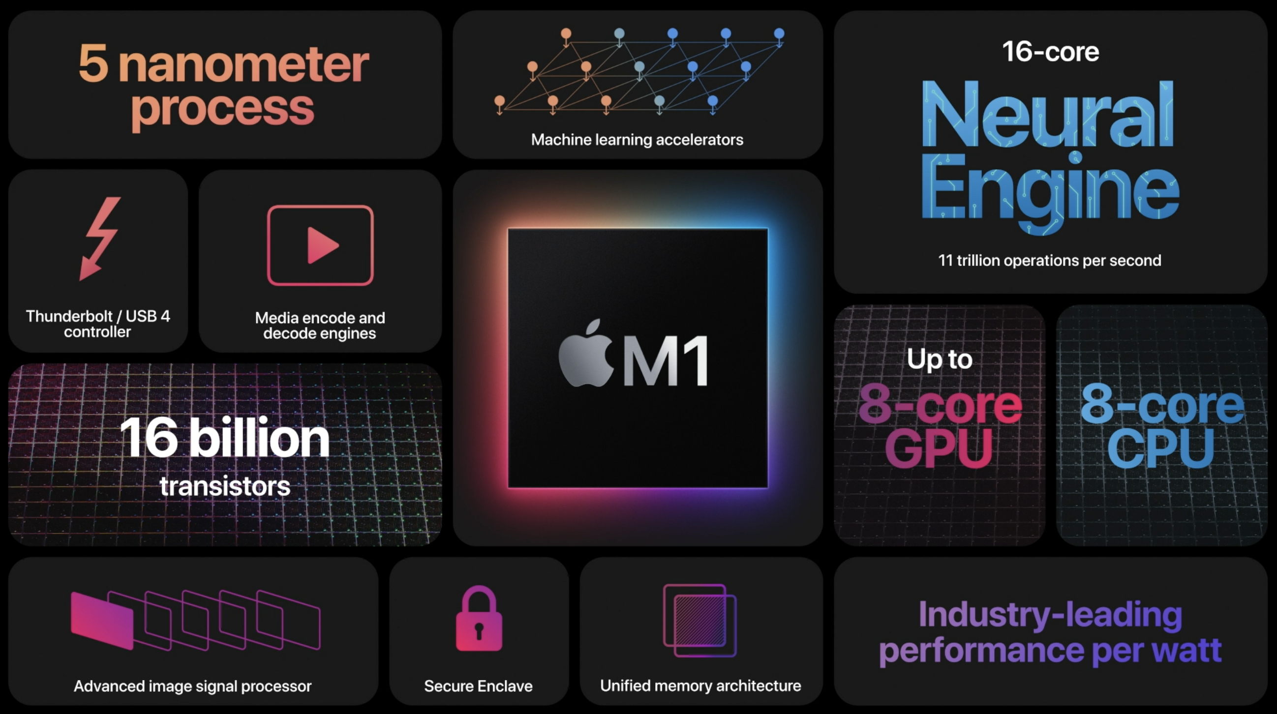 New Apple Silicon Macs with M1 chip don't work with Thunderbolt eGPUs – 9to5Mac