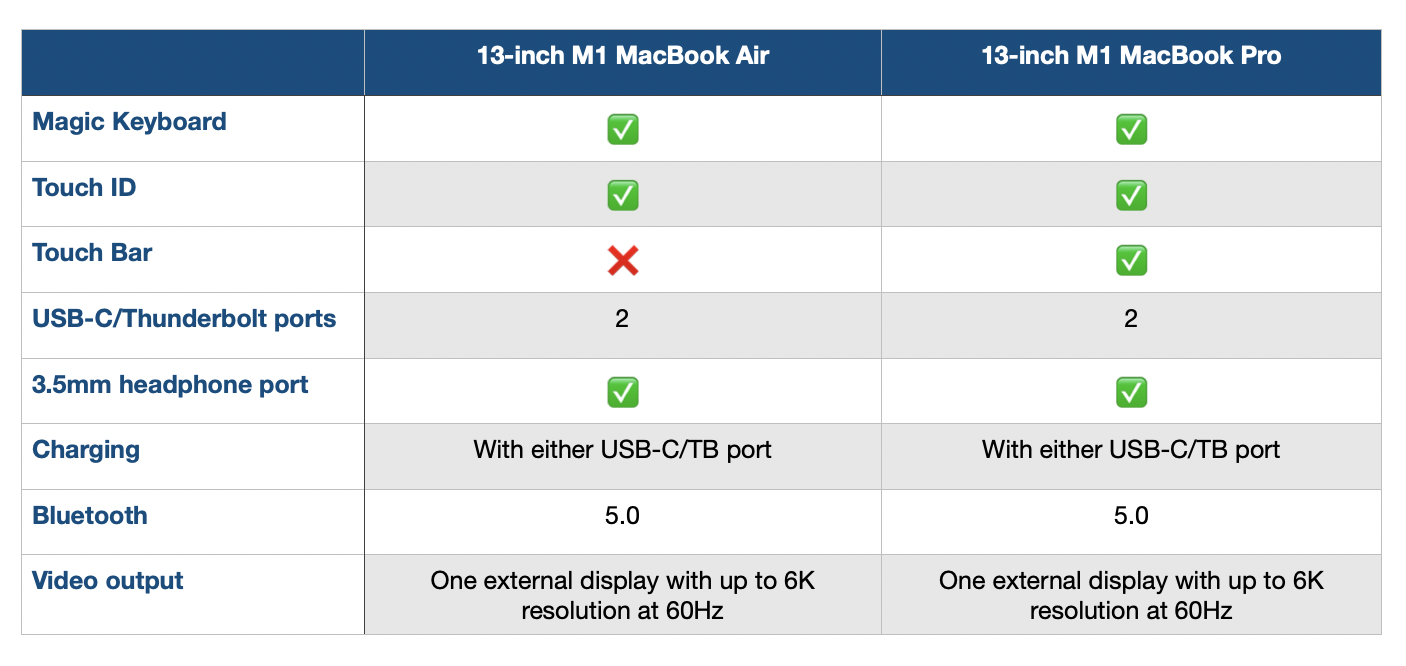M1 MacBook Air vs Pro I/O comparison