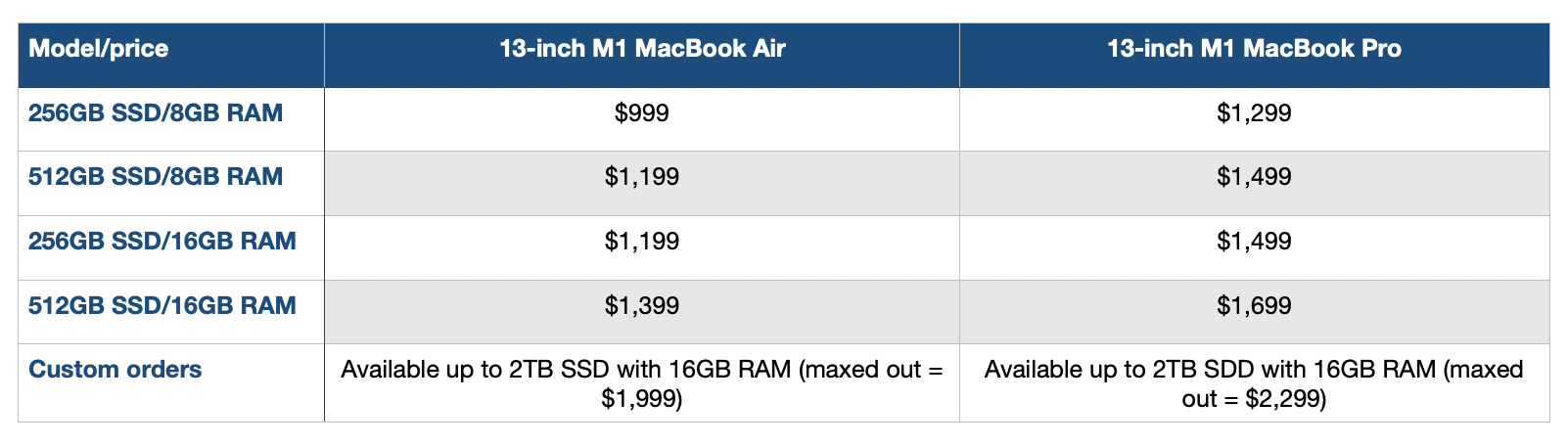 M1 MacBook Air vs Pro price comparison