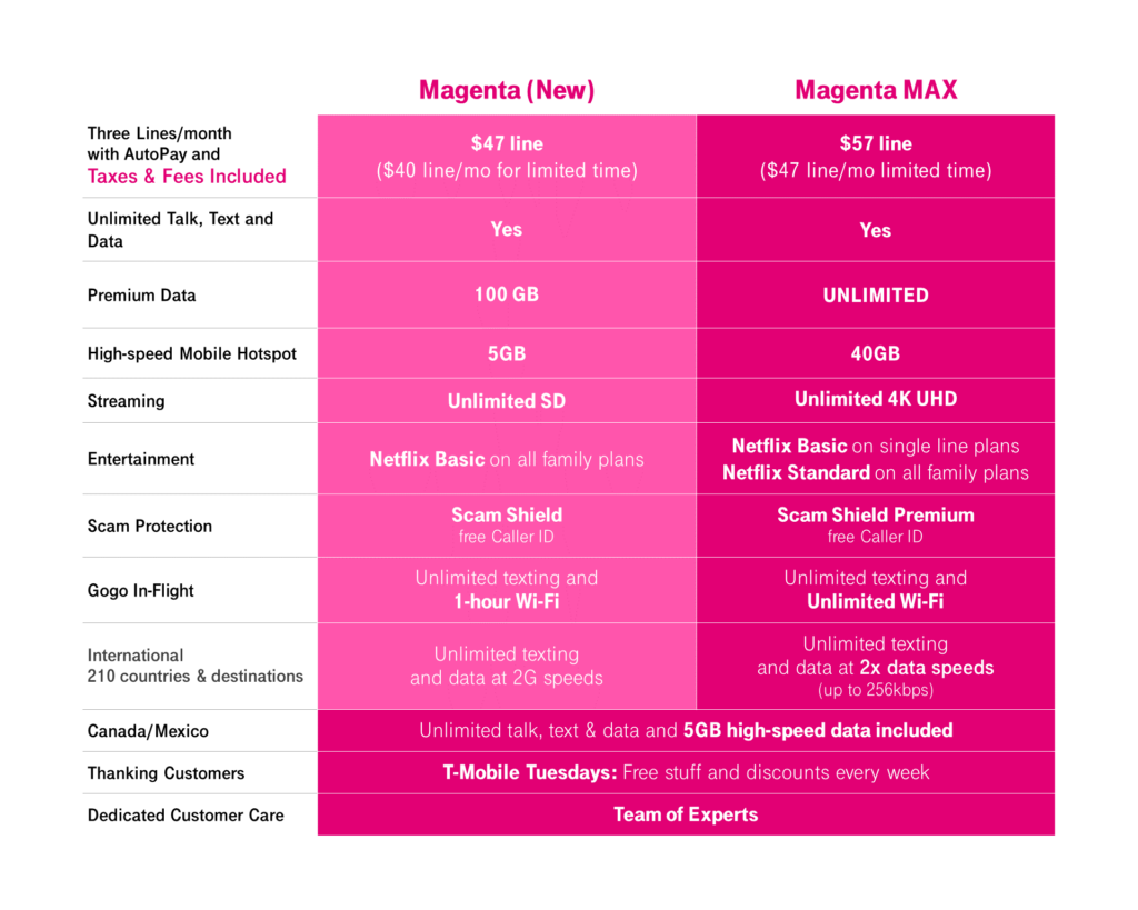 T-Mobile Unlimited 5G plan Magenta MAX details