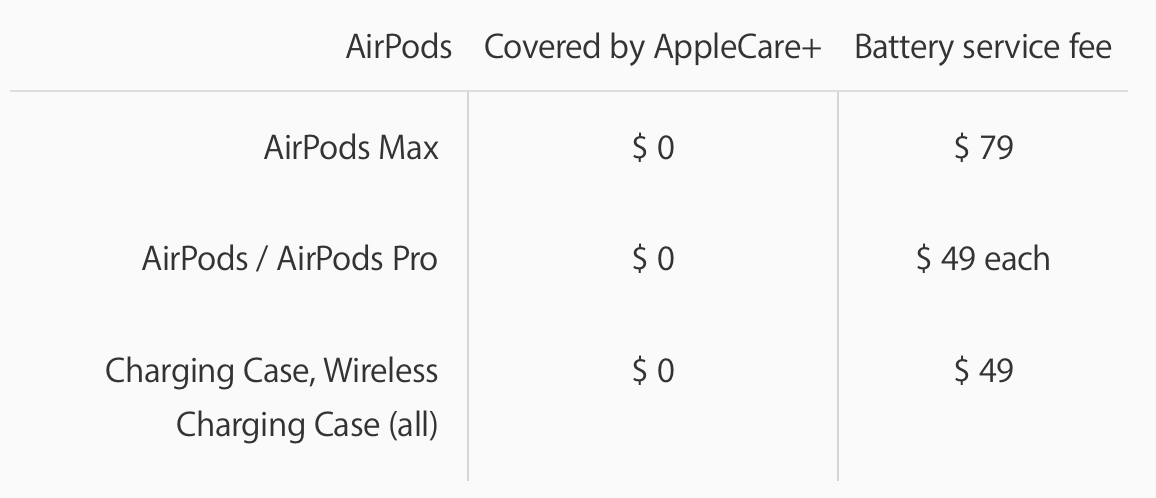 What to do with old AirPods - walkthrough Apple battery service details
