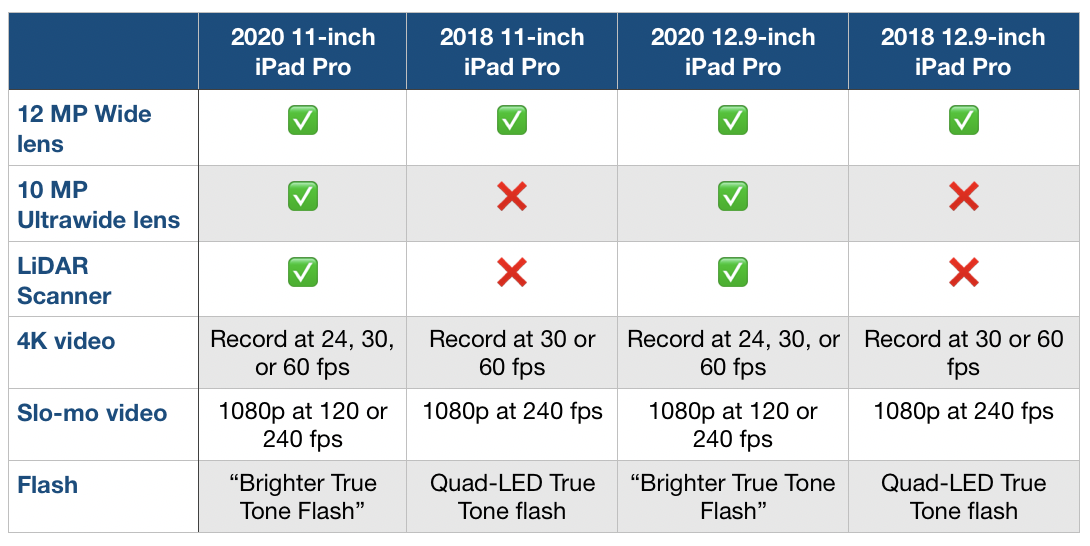 2020 new iPad Pro compare 2018 iPad Pro camera specs