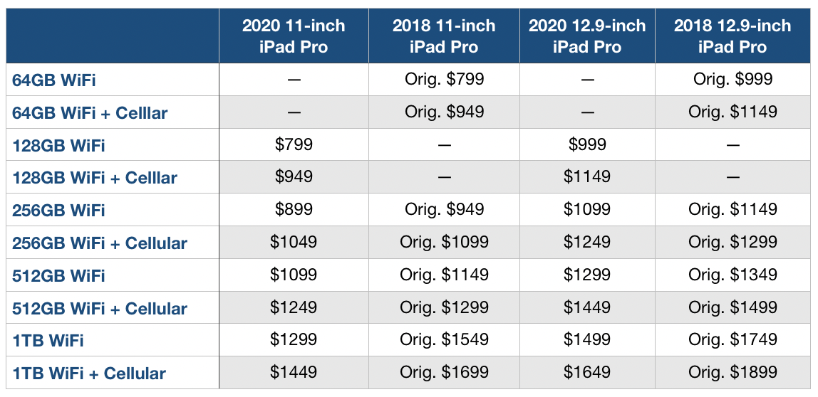 2020 new iPad Pro pricing