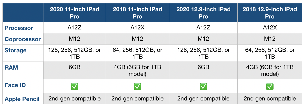 2020 new iPad Pro compare 2018 iPad Pro processor, storage, RAM specs