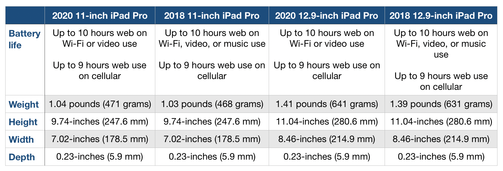 2020 new iPad Pro compare 2018 iPad Pro size, weight, battery specs