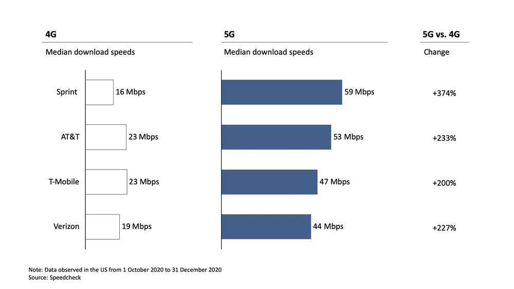 Why is 5G slow in the US