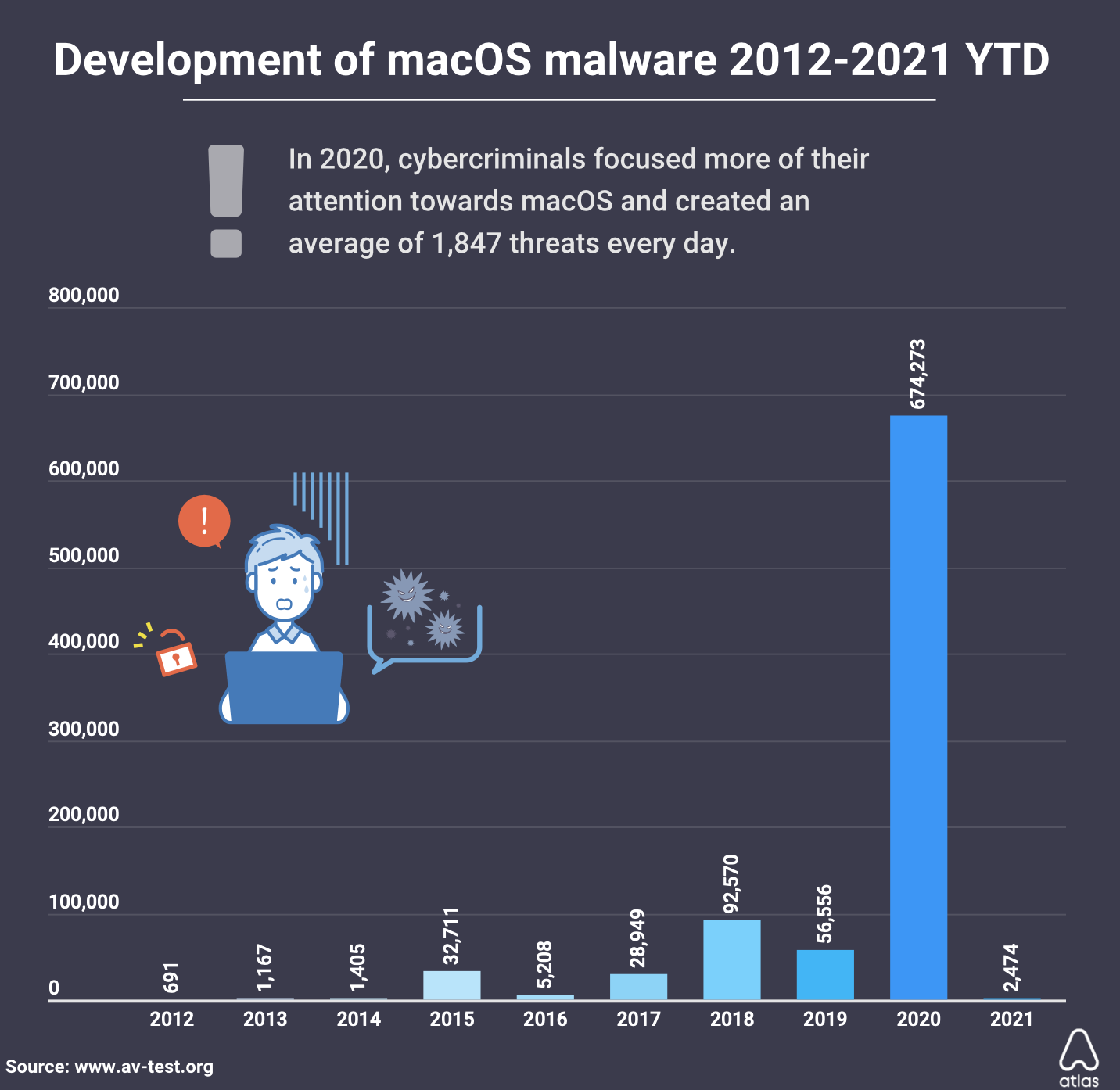 macos malware discovered 2020