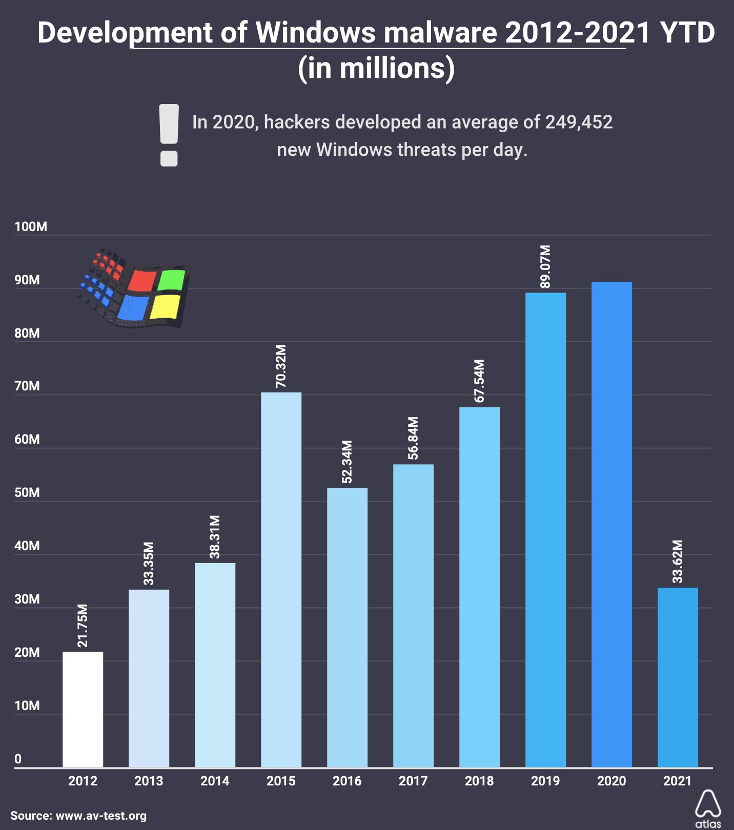 macos malware windows 2020