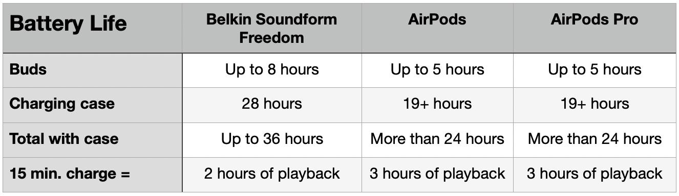 Belkin Soundform Freedom vs AirPods - duración de la batería