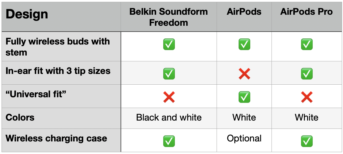 Belkin Soundform Freedom vs AirPods - design