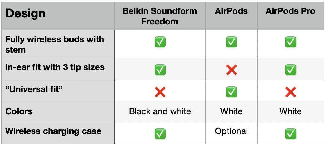 Belkin Soundform Freedom против AirPods - дизайн