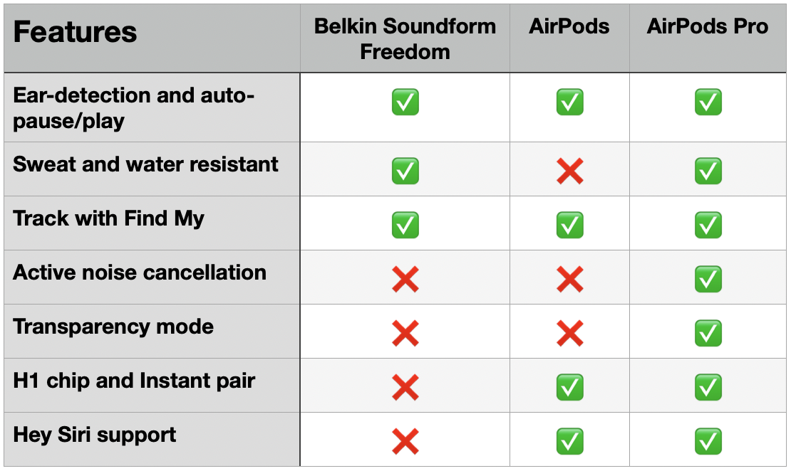 Belkin Soundform Freedom vs AirPods - features