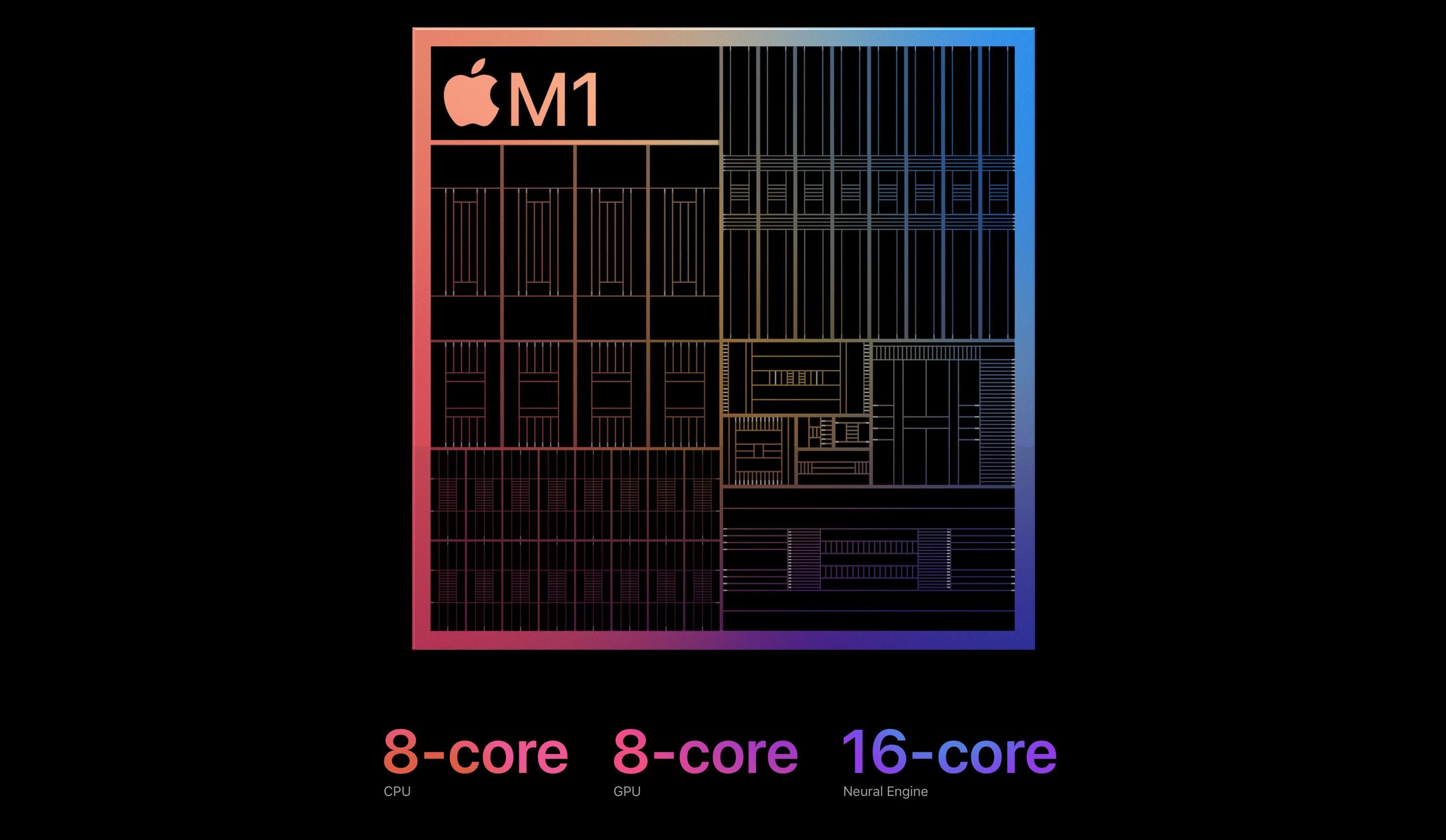 M1 iMac против Intel iMac - ЦП, графический процессор и т. д.