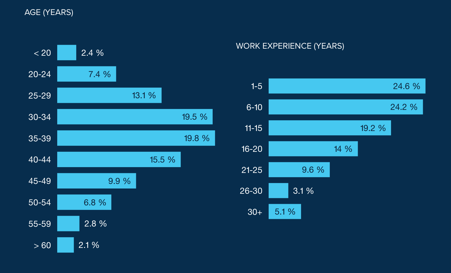 Mac developer survey - average age