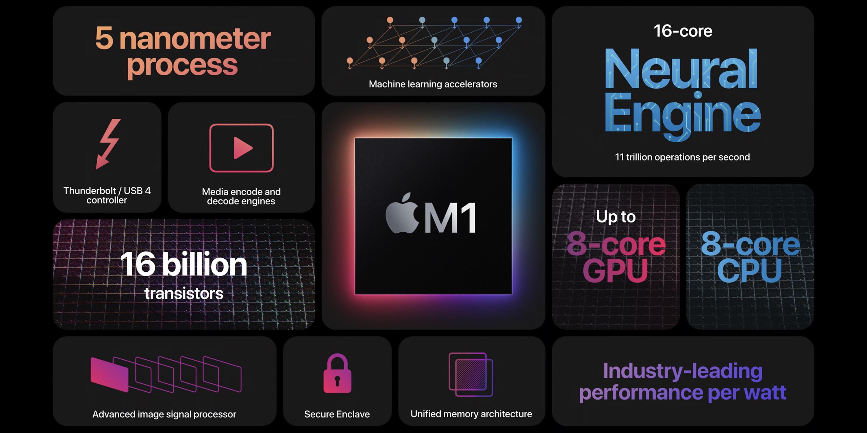 Qualcomm can beat Apple M1