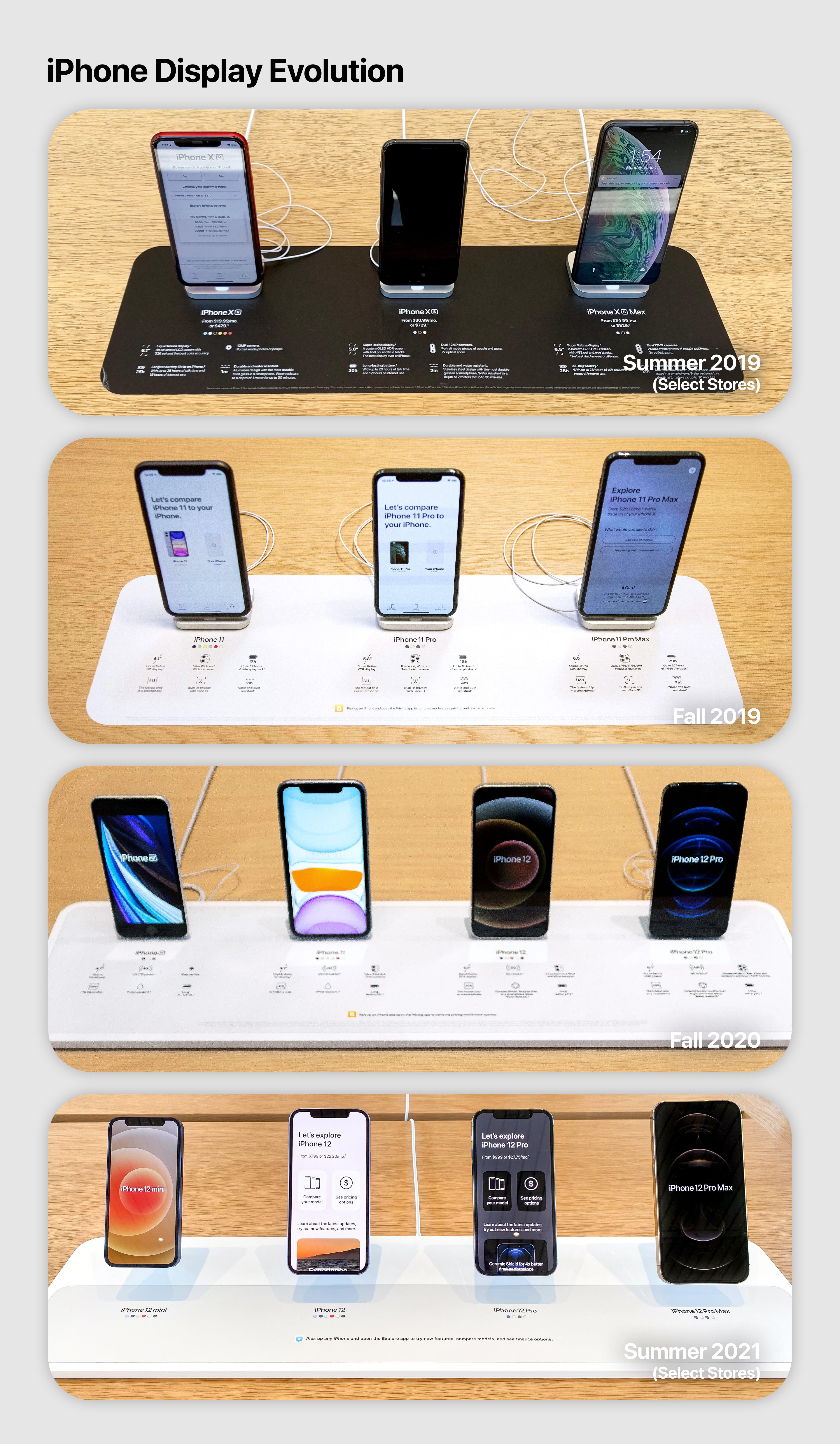 iPhone Display Evolution 2019-2021