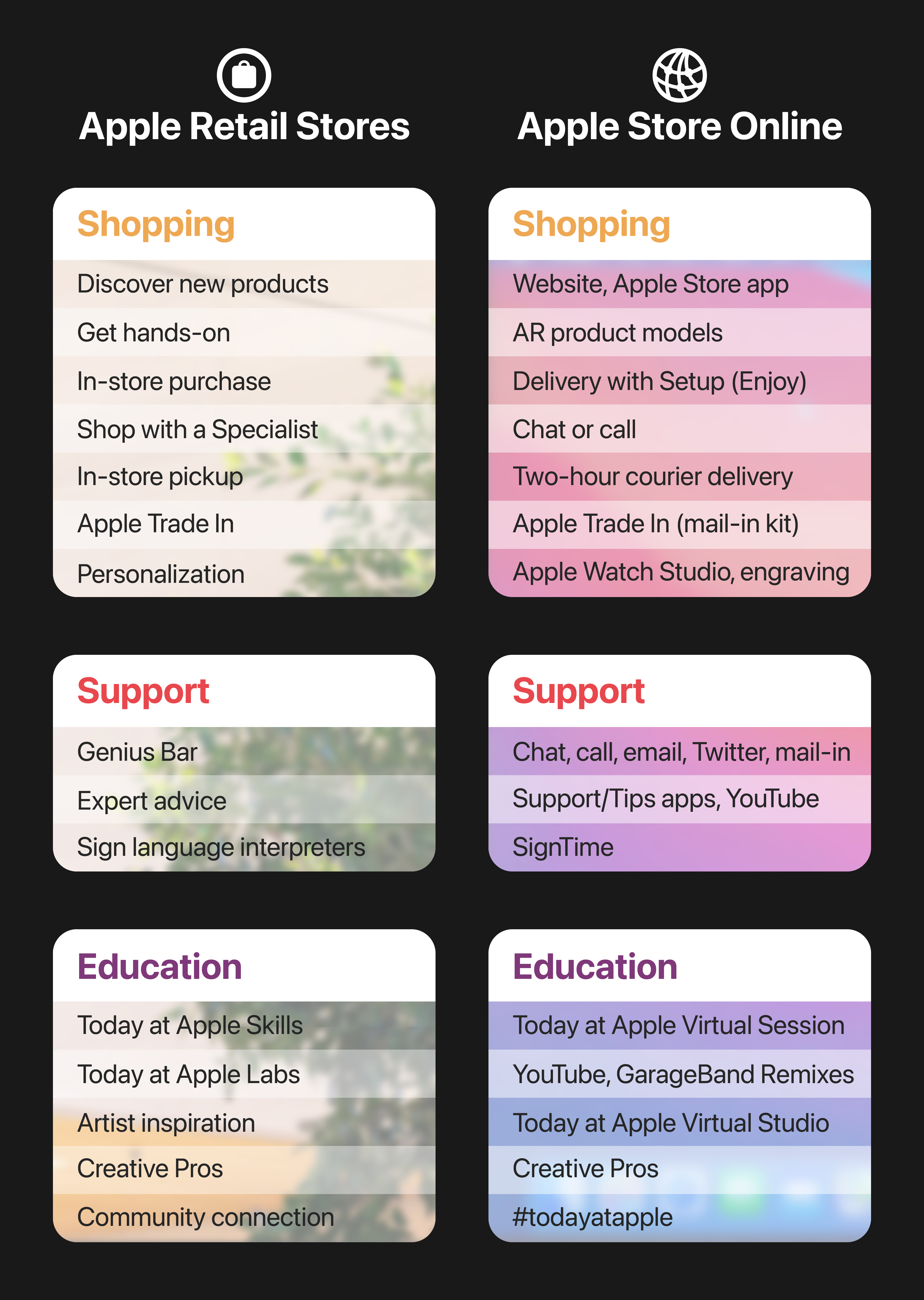 Comparison: Apple Retail Store and Apple Store Online services